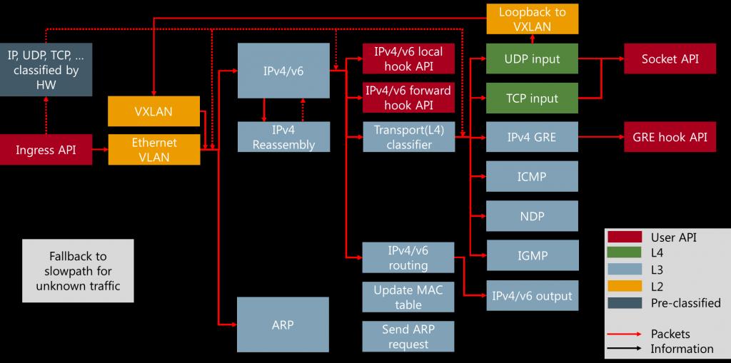 ingress_packet_processing