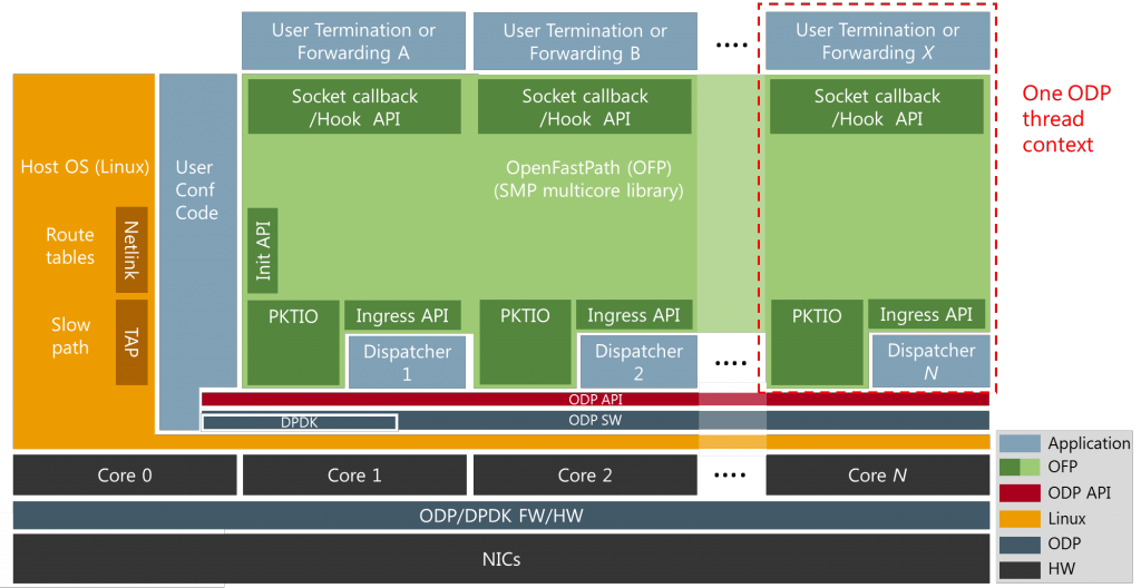 ofp_multicore_system_view