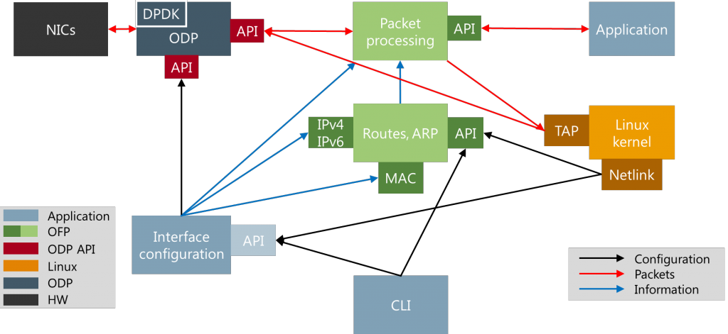 ofp_system_components
