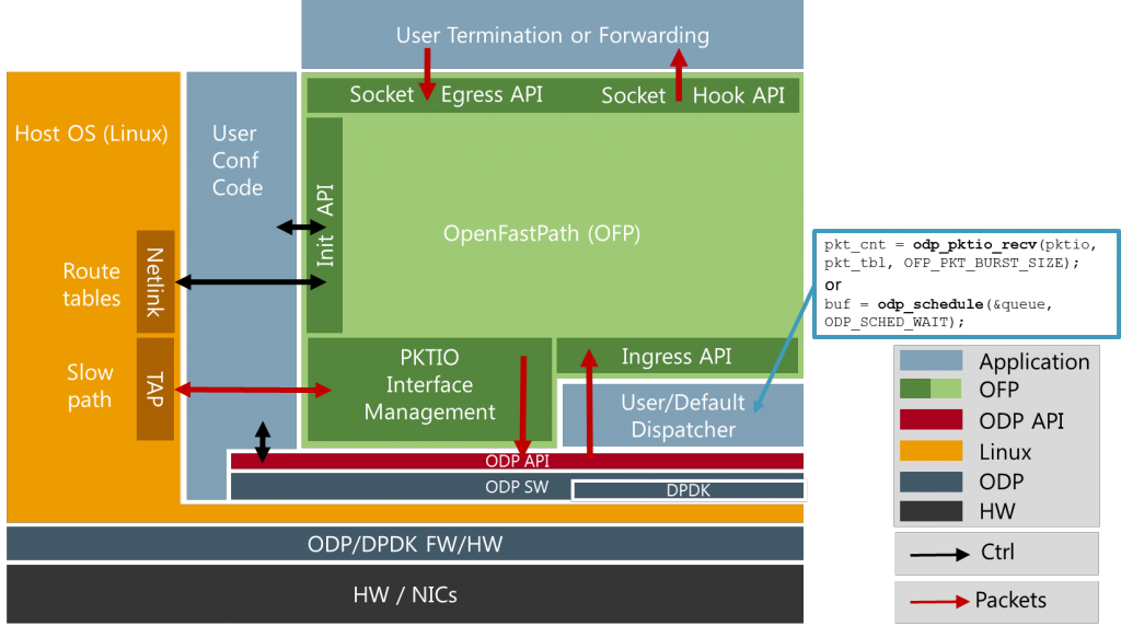 ofp_system_view